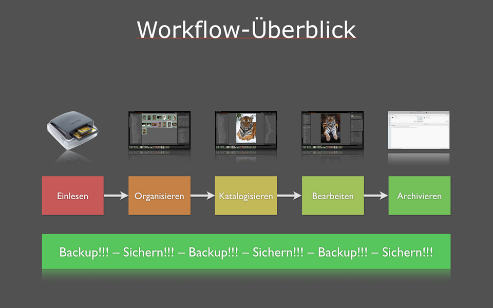 Workflow - Lightroom Basis-Workshop